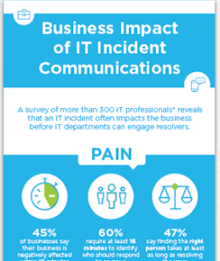 Infographic: Business Impact of IT Communications