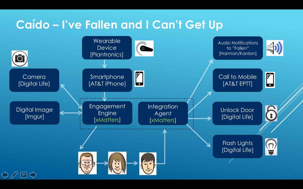 Hackathon: I've Fallen and I Can't Get Up