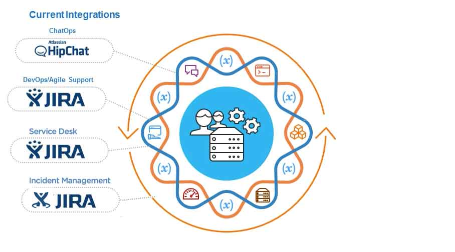 Atlassian JIRA Service Desk Integration