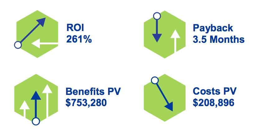 ROI benefits of xMatters