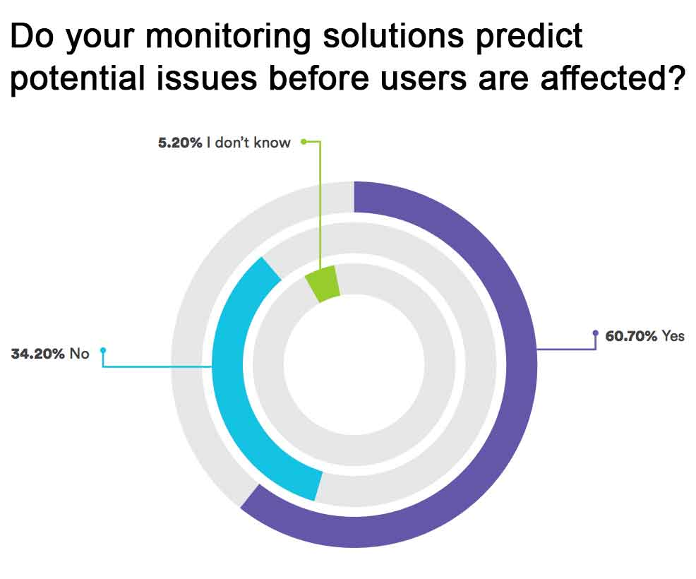 Do your monitoring solutions predict potential issues before users are affected?