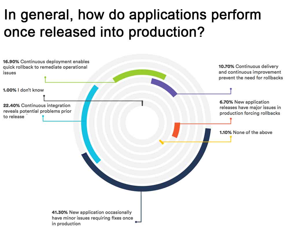 In general, how do applications perform once released into production?