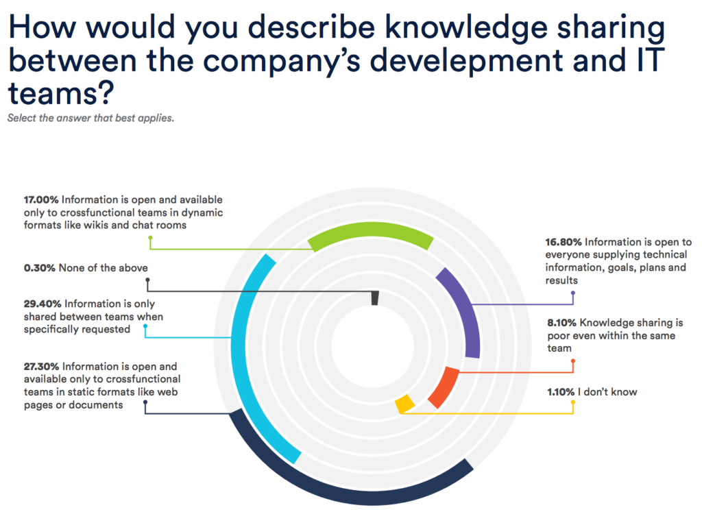 How would you describe knowledge sharing between the company's development and IT teams?